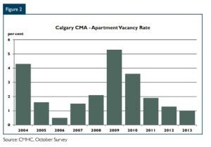 Calgary Vacancy Rate